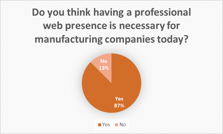 Manufacturers missing opportunities online - The Artlab