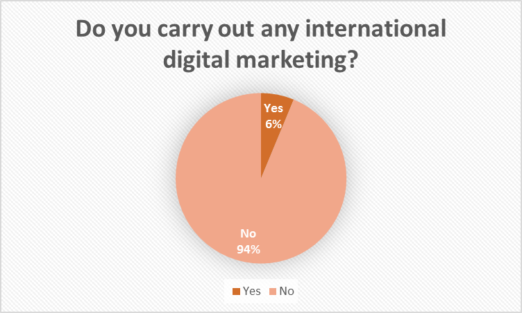 Do you carry out international digital marketing? We do at the Artlab